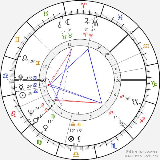Teuvo Saavalainen birth chart, biography, wikipedia 2019, 2020