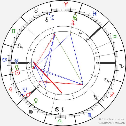 Teuvo Saavalainen birth chart, Teuvo Saavalainen astro natal horoscope, astrology