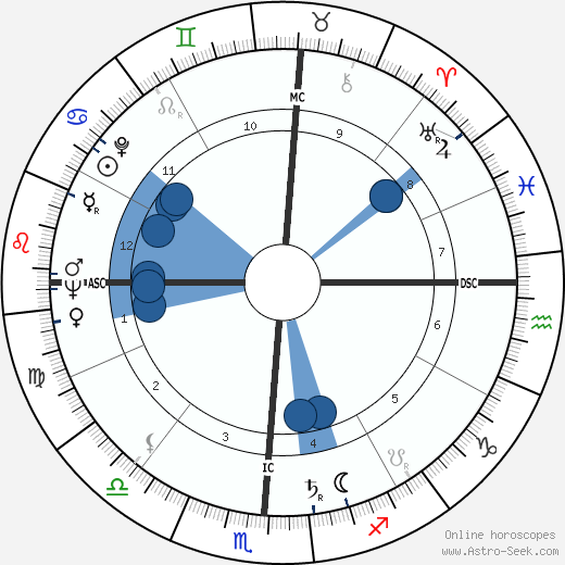 Theodore Maiman wikipedia, horoscope, astrology, instagram