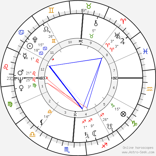 Theodore Maiman birth chart, biography, wikipedia 2018, 2019
