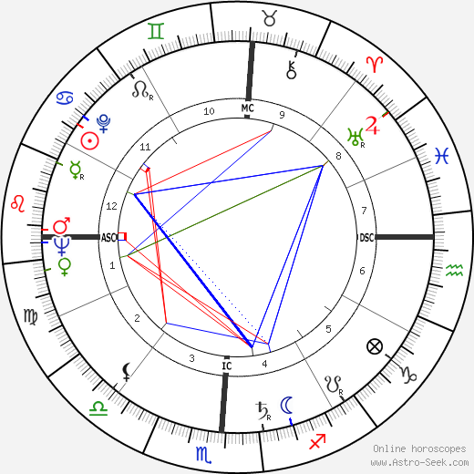Теодор Майман Theodore Maiman день рождения гороскоп, Theodore Maiman Натальная карта онлайн