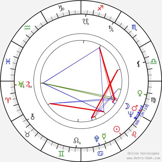 Victor Wong tema natale, oroscopo, Victor Wong oroscopi gratuiti, astrologia
