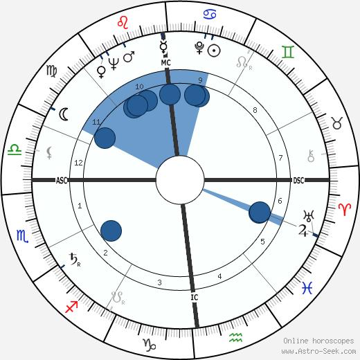 Walter M. Diggelmann wikipedia, horoscope, astrology, instagram