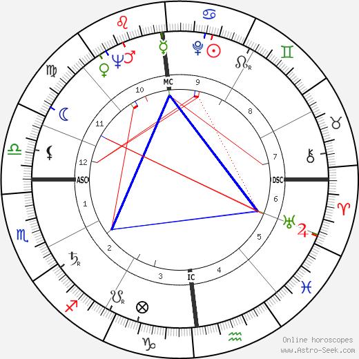 Walter M. Diggelmann tema natale, oroscopo, Walter M. Diggelmann oroscopi gratuiti, astrologia