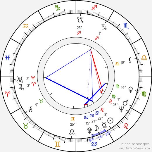 Will Jordan birth chart, biography, wikipedia 2019, 2020