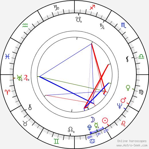 Will Jordan astro natal birth chart, Will Jordan horoscope, astrology