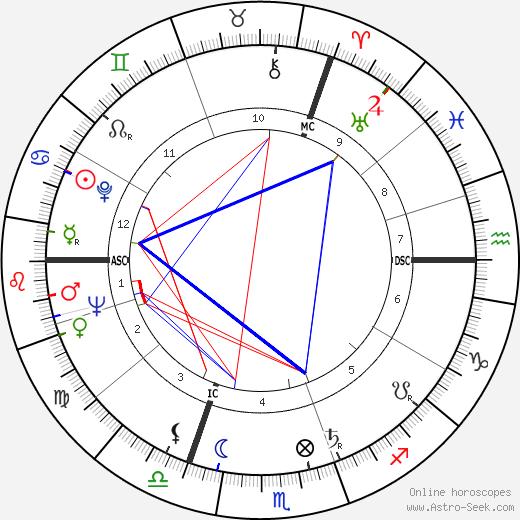 Willy de Clercq tema natale, oroscopo, Willy de Clercq oroscopi gratuiti, astrologia