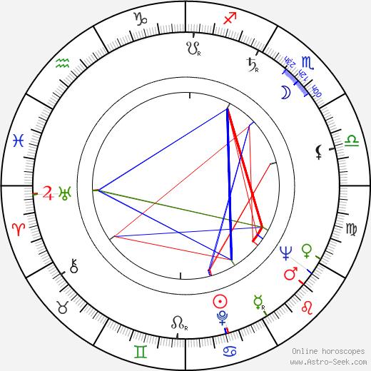 Zdzislaw Maklakiewicz astro natal birth chart, Zdzislaw Maklakiewicz horoscope, astrology