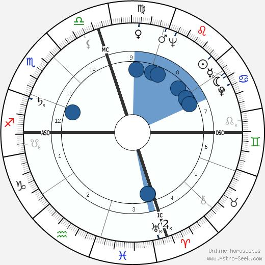Zeiza Halimi wikipedia, horoscope, astrology, instagram