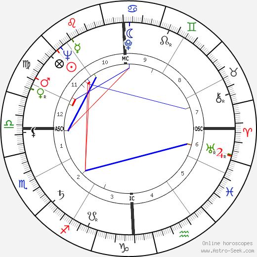 Аллан Капроу Allan Kaprow день рождения гороскоп, Allan Kaprow Натальная карта онлайн