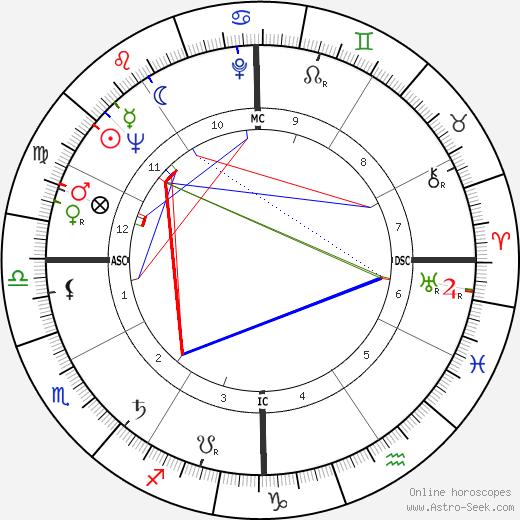 Алтея Гибсон Althea Gibson день рождения гороскоп, Althea Gibson Натальная карта онлайн