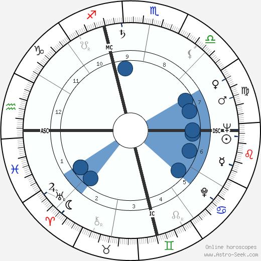 Ben Gray wikipedia, horoscope, astrology, instagram