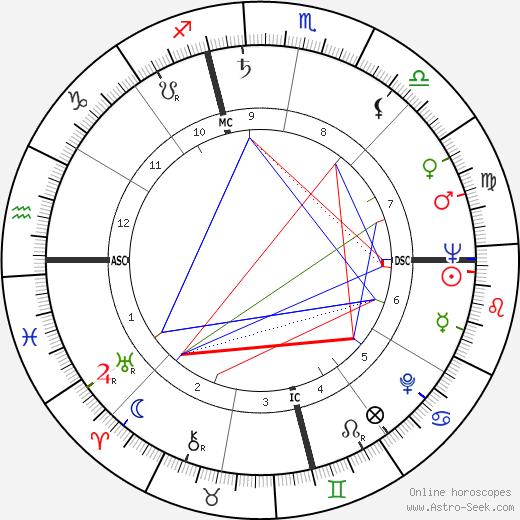 Ben Gray tema natale, oroscopo, Ben Gray oroscopi gratuiti, astrologia