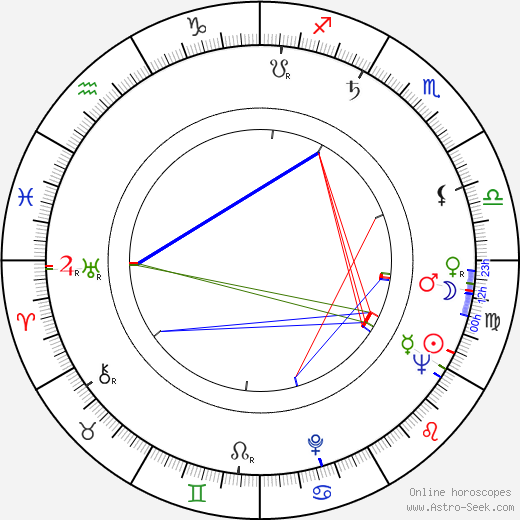 Claudio Brook birth chart, Claudio Brook astro natal horoscope, astrology