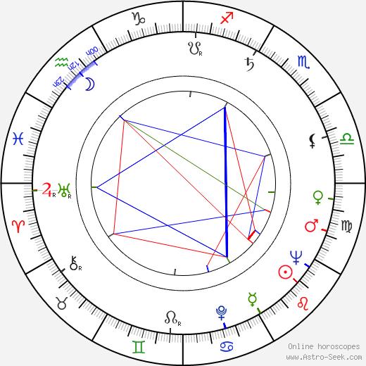 Dan Curtis astro natal birth chart, Dan Curtis horoscope, astrology