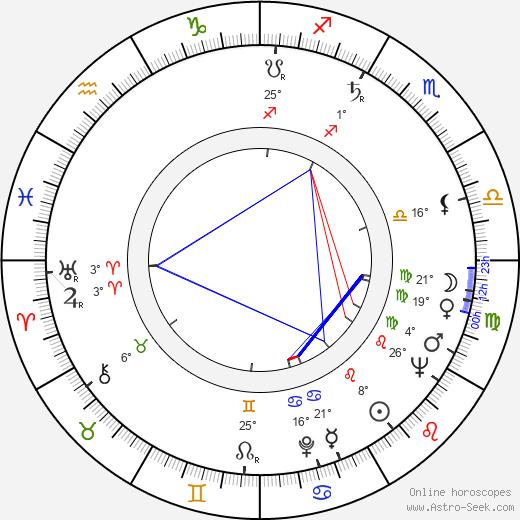 Dana Richterová birth chart, biography, wikipedia 2020, 2021