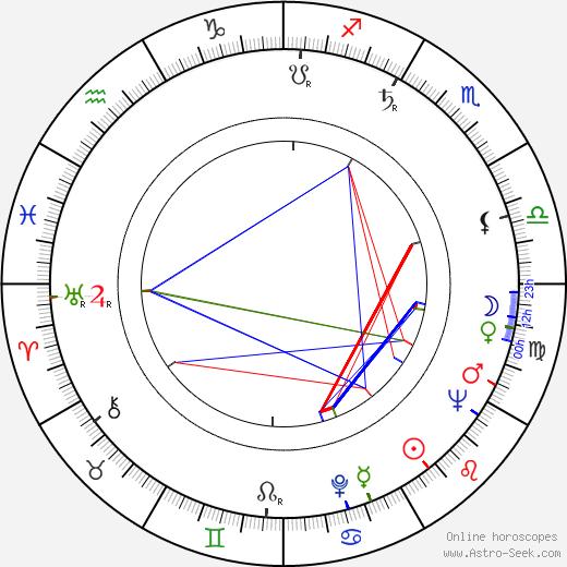 Dana Richterová birth chart, Dana Richterová astro natal horoscope, astrology