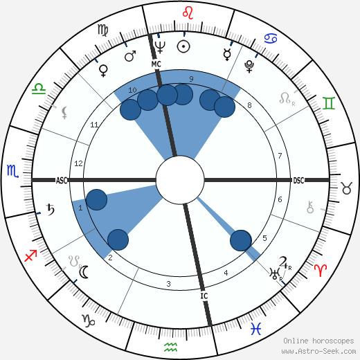 Frank Lincoln Viner wikipedia, horoscope, astrology, instagram