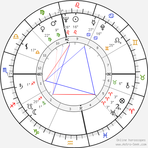 Frank Lincoln Viner birth chart, biography, wikipedia 2020, 2021