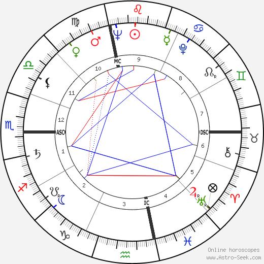 Frank Lincoln Viner birth chart, Frank Lincoln Viner astro natal horoscope, astrology