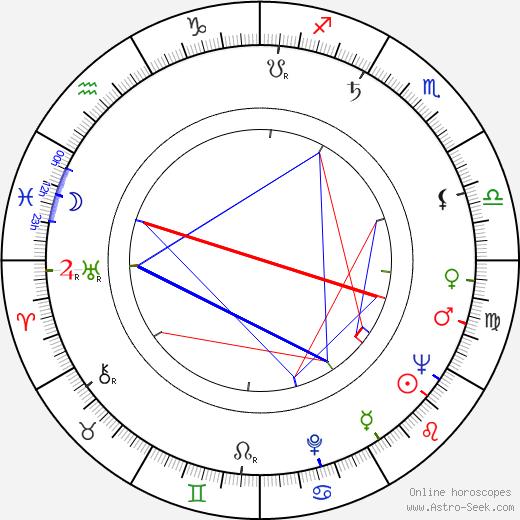 Frank W. Luerssen birth chart, Frank W. Luerssen astro natal horoscope, astrology