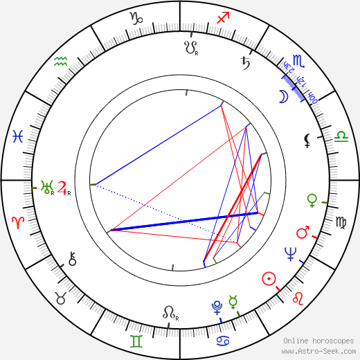 Harald Halgardt astro natal birth chart, Harald Halgardt horoscope, astrology