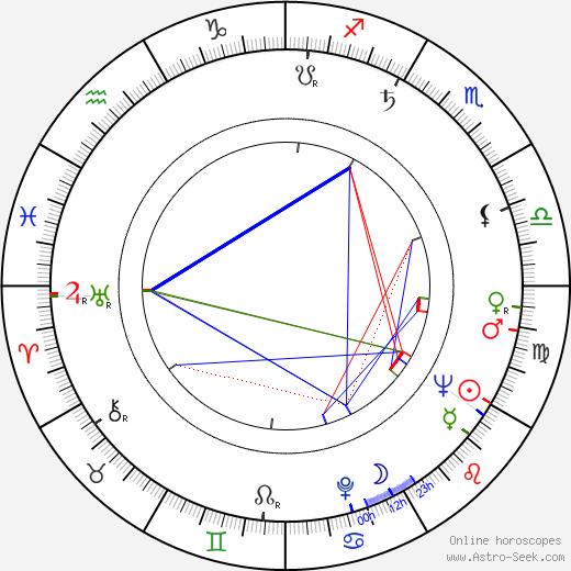 Helena Haavisto birth chart, Helena Haavisto astro natal horoscope, astrology