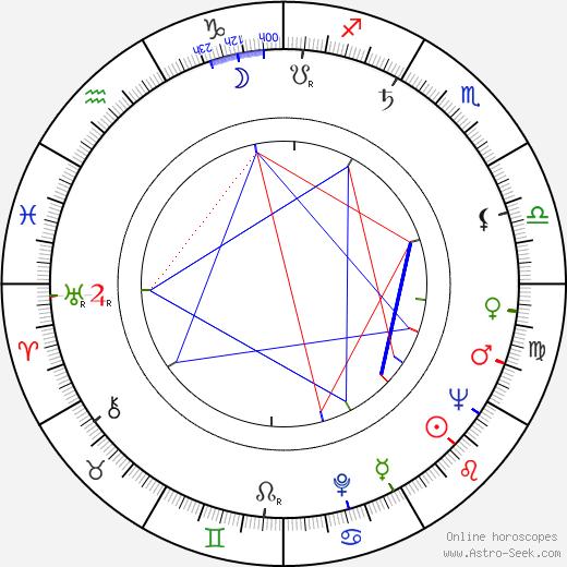 Imre Surányi tema natale, oroscopo, Imre Surányi oroscopi gratuiti, astrologia