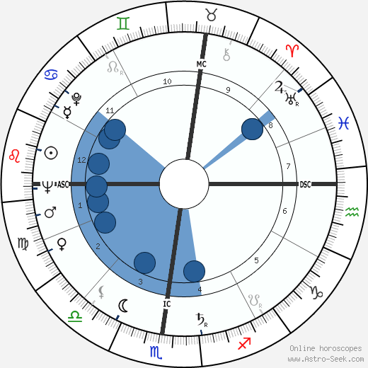 Jess Thomas wikipedia, horoscope, astrology, instagram