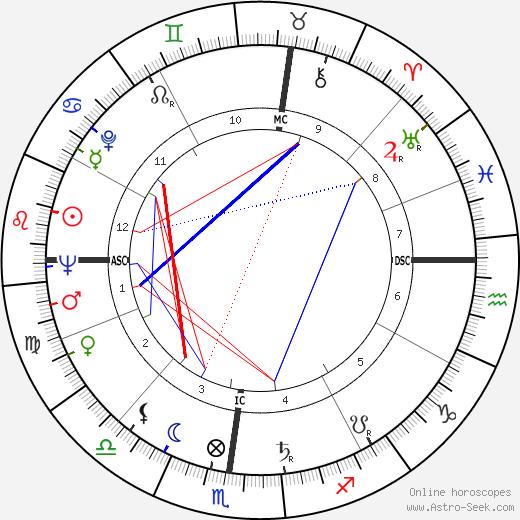 Jess Thomas день рождения гороскоп, Jess Thomas Натальная карта онлайн