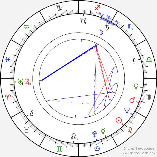 Jiří Malásek astro natal birth chart, Jiří Malásek horoscope, astrology