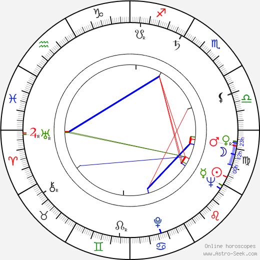 Juha Rihtniemi astro natal birth chart, Juha Rihtniemi horoscope, astrology