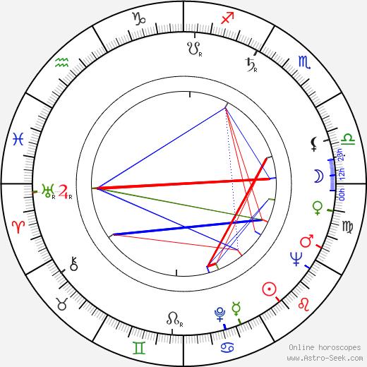 Karel Mareš astro natal birth chart, Karel Mareš horoscope, astrology