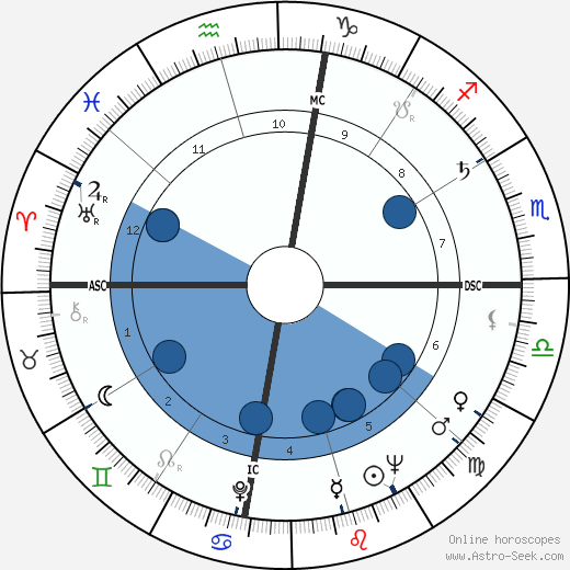 L. Q. Jones wikipedia, horoscope, astrology, instagram