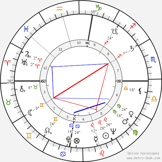 L. Q. Jones birth chart, biography, wikipedia 2019, 2020