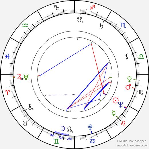 Ladislav Helge birth chart, Ladislav Helge astro natal horoscope, astrology