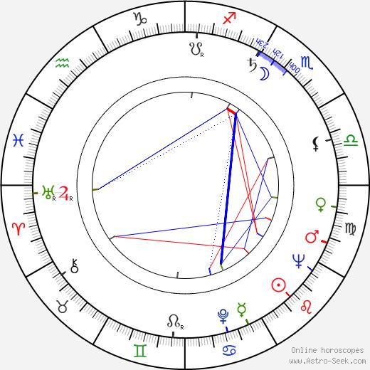 Lois Nettleton birth chart, Lois Nettleton astro natal horoscope, astrology