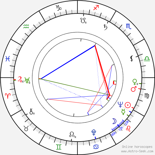 Michal Babinka tema natale, oroscopo, Michal Babinka oroscopi gratuiti, astrologia