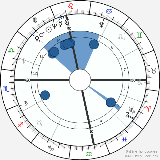Michel Lapourielle wikipedia, horoscope, astrology, instagram