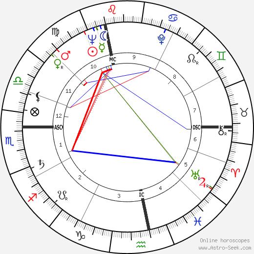 Michel Lapourielle tema natale, oroscopo, Michel Lapourielle oroscopi gratuiti, astrologia