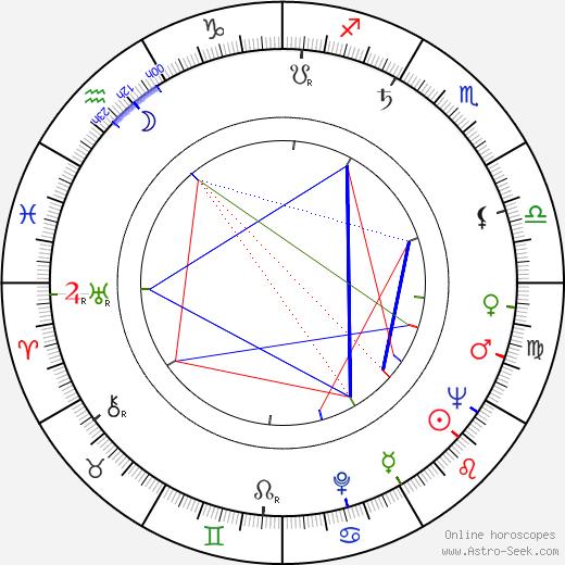 Milan Novák birth chart, Milan Novák astro natal horoscope, astrology