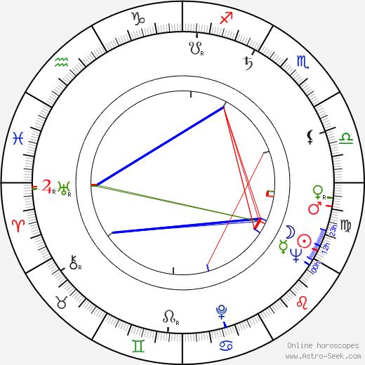 Milan Svrčina birth chart, Milan Svrčina astro natal horoscope, astrology