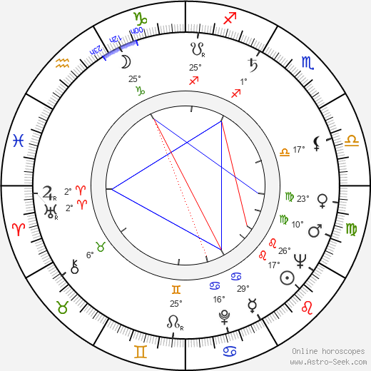 Pentti Holappa birth chart, biography, wikipedia 2019, 2020