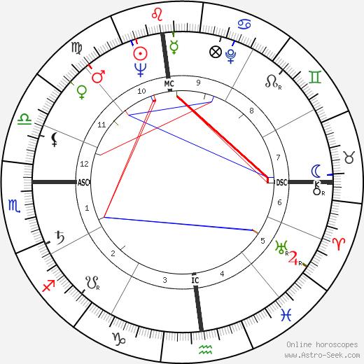 Phyllis Kirk день рождения гороскоп, Phyllis Kirk Натальная карта онлайн