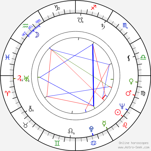Porter Wagoner astro natal birth chart, Porter Wagoner horoscope, astrology