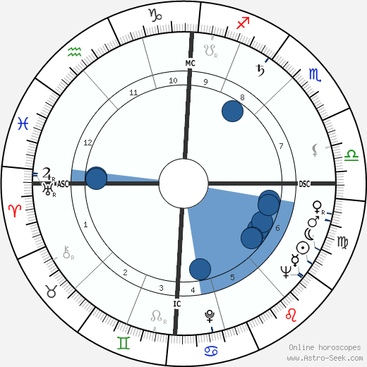 Robert Jacques wikipedia, horoscope, astrology, instagram