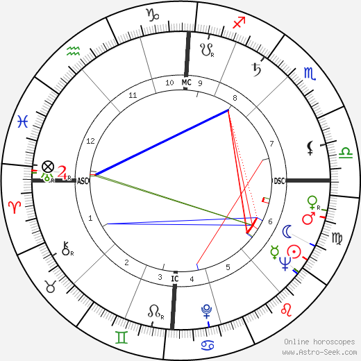 Robert Jacques tema natale, oroscopo, Robert Jacques oroscopi gratuiti, astrologia