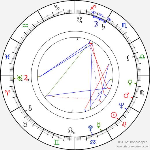 Robert Moore birth chart, Robert Moore astro natal horoscope, astrology