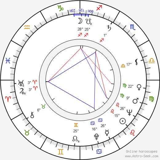 Robert Shaw birth chart, biography, wikipedia 2017, 2018