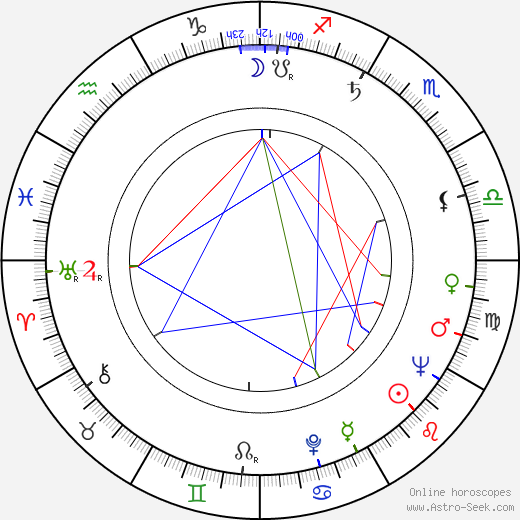 Robert Shaw astro natal birth chart, Robert Shaw horoscope, astrology